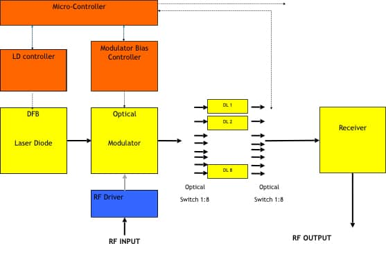 ODL Block Diagram