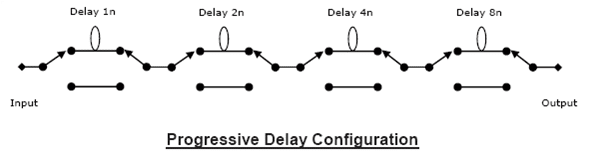 Progressive Delay Configuration